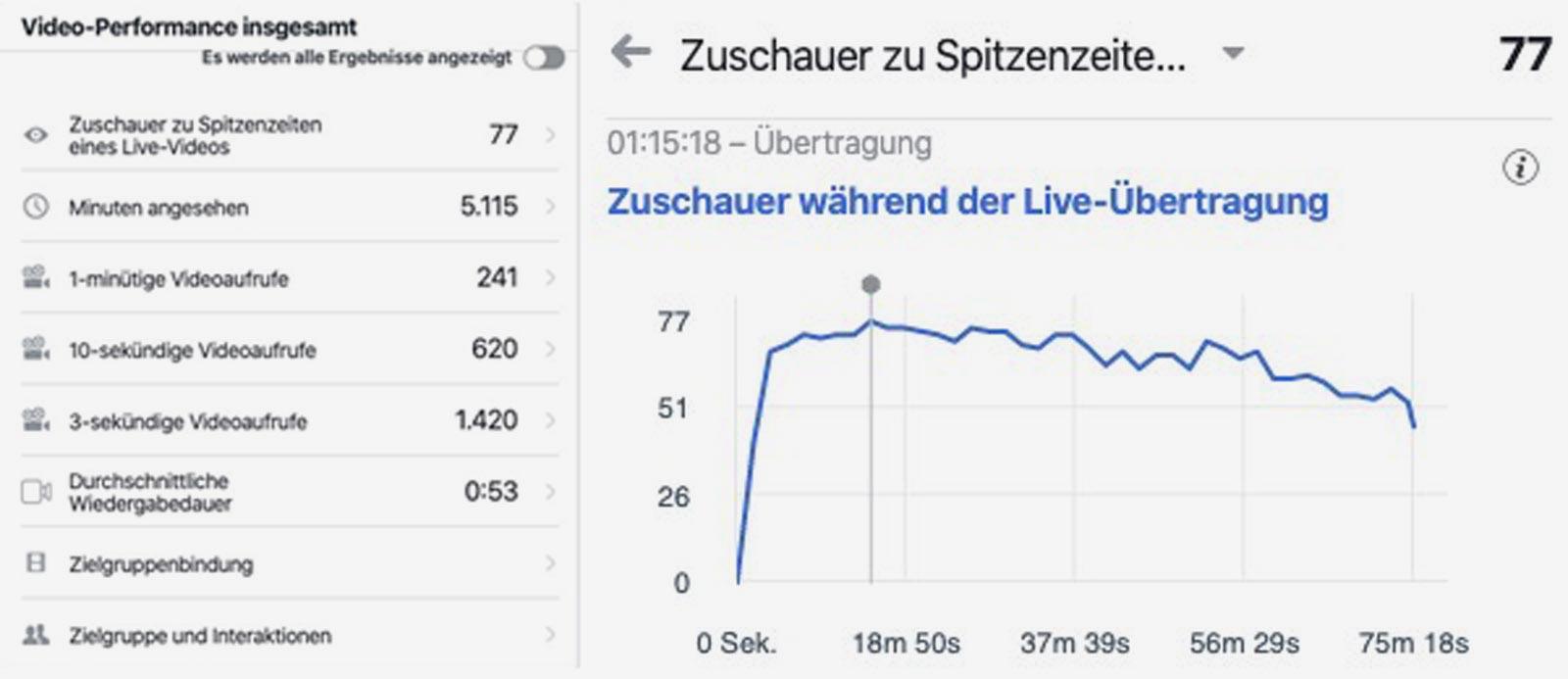 Zuschauerverhalten Livestream facebook